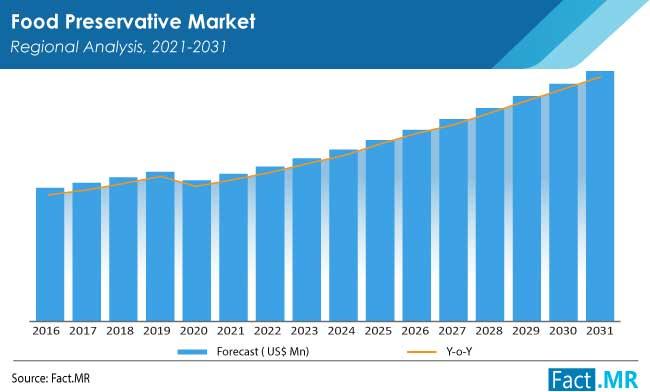 food preservative market by FactMR