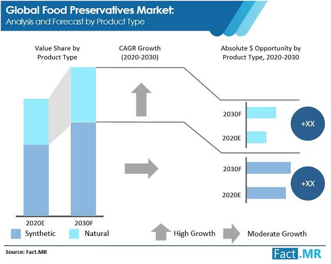 food preservatives market image 01