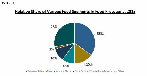 food processing ingredients market
