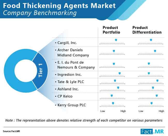 food thickening agents market 01