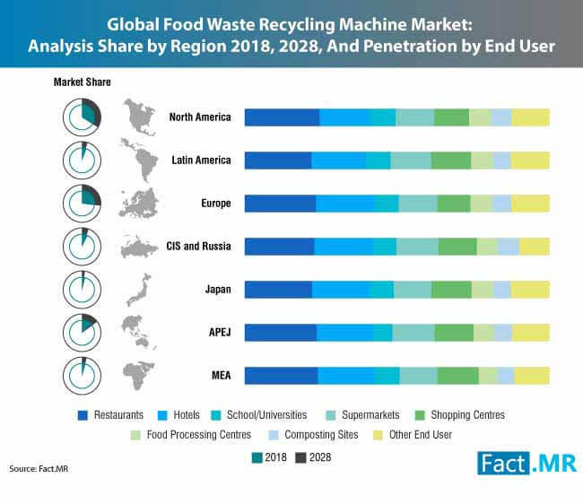 food waste recycling machine market 0