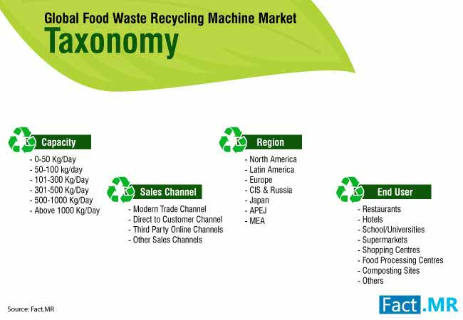 food waste recycling machine market 2