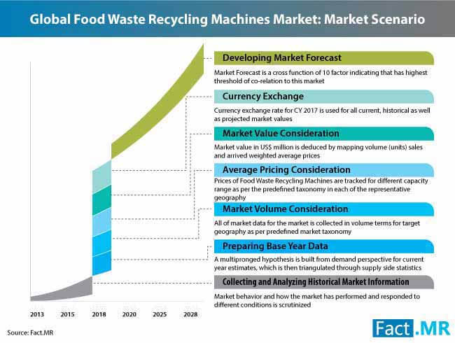 food waste recycling machine market 3
