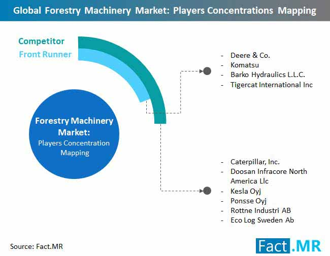 forestry machinery market players concentrations mapping