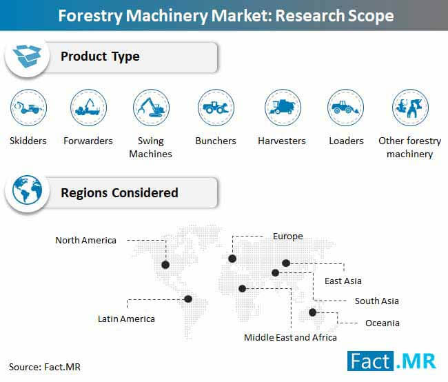 forestry machinery market research scope