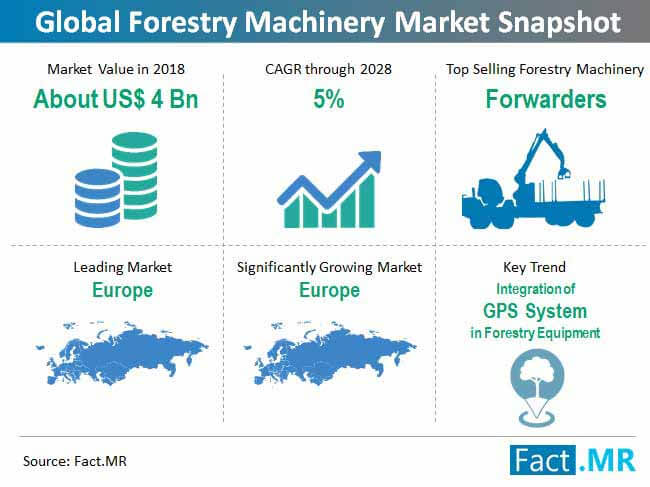 forestry machinery market snapshot