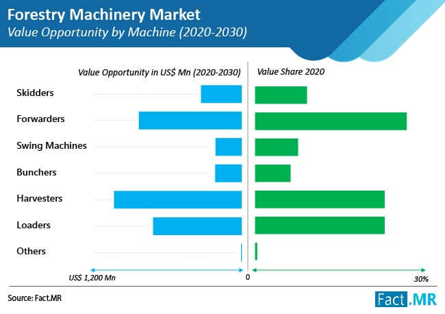forestry machinery market value opportunity by machine
