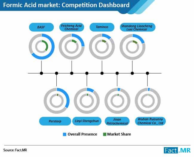 formic acid market 01
