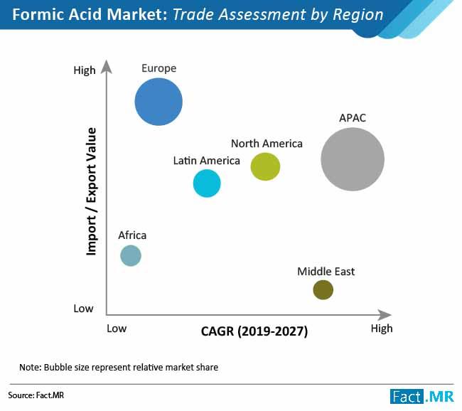 formic acid market 02