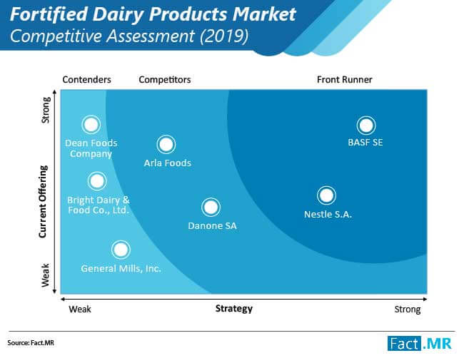 fortified dairy products market 01