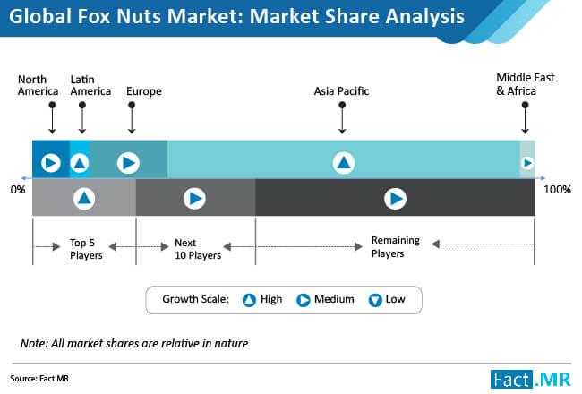 fox nuts market 02