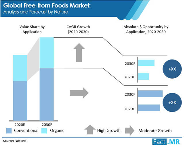 free from foods market analysis and forecast by nature