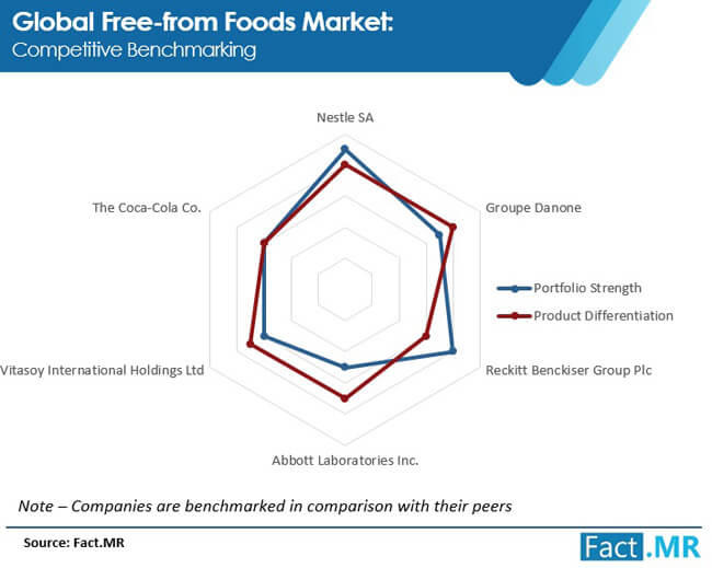 free from foods market competitive benchmarking