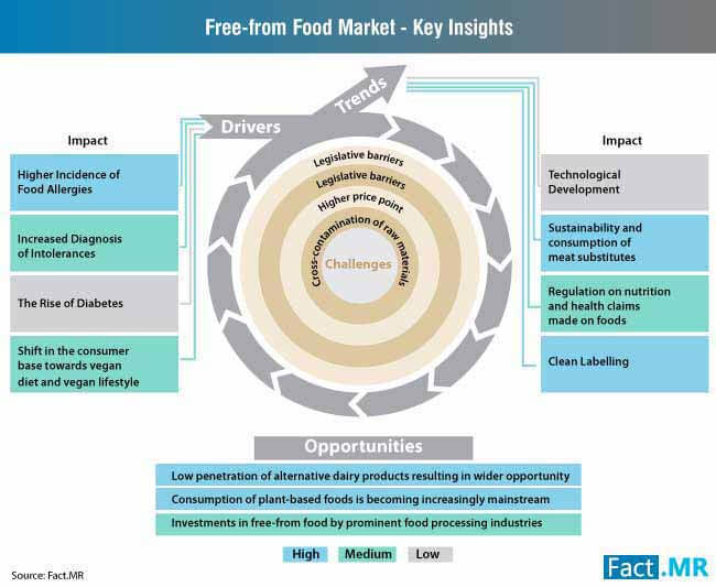freefrom food market key insights