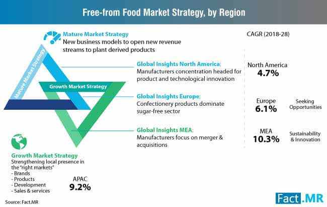 freefrom food market strategy by region