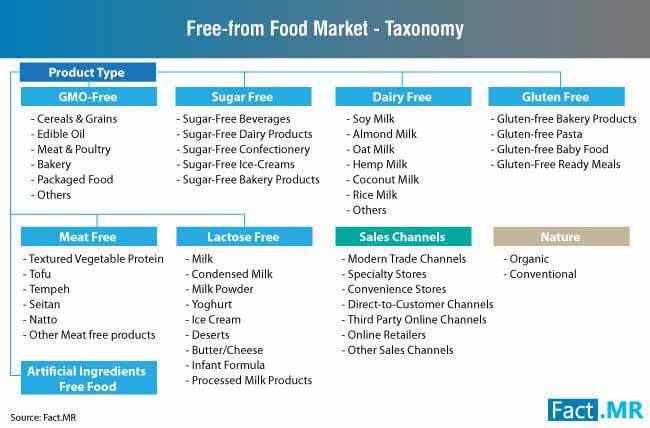 freefrom food market taxonomy