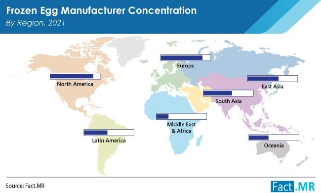 Frozen egg market by region from Fact.MR