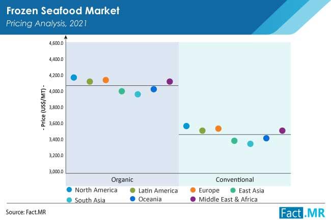 frozen seafood market by FactMR