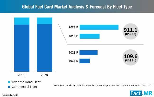 fuel card market analysis and forecast by fleet type