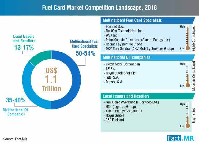 fuel card market competition landscape