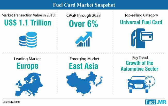fuel card market snapshot