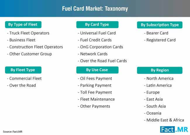 fuel card market taxonomy