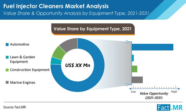 fuel injector cleaners market equipment by FactMR