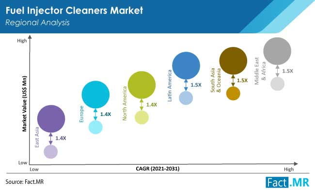 fuel injector cleaners market region by FactMR