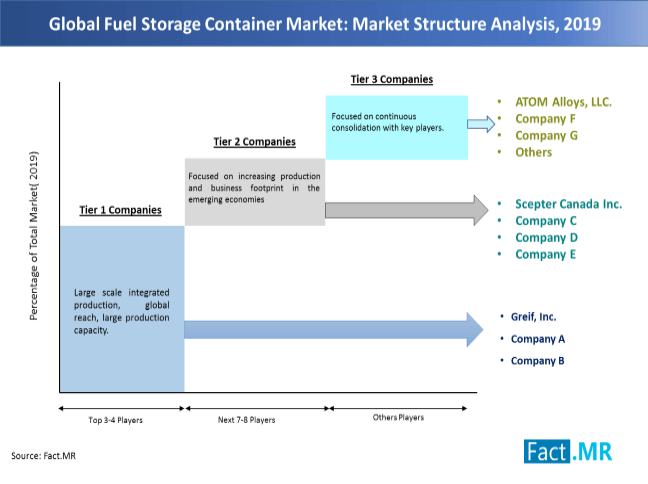 fuel storage container market 01