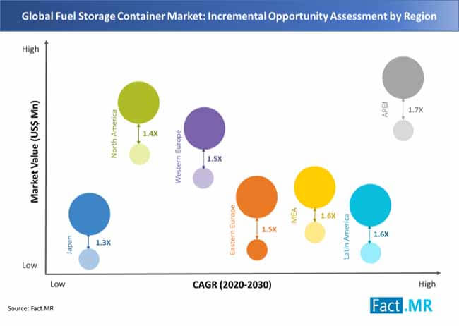 fuel storage container market 02