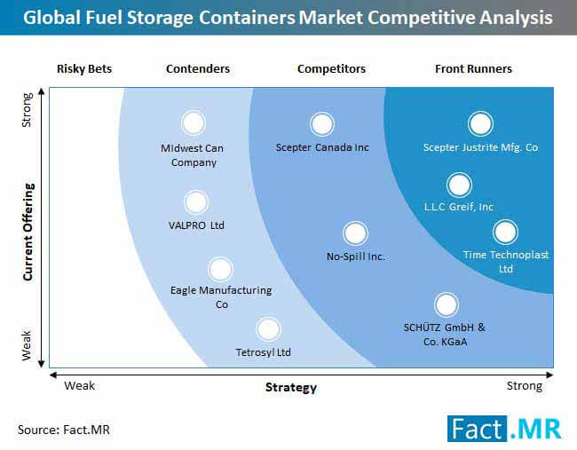 fuel storage containers market competitive analysis