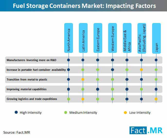 fuel storage containers market impacting factors