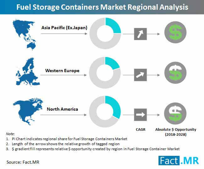 fuel storage containers market regional analysis