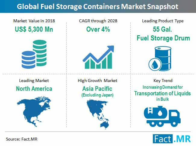 fuel storage containers market snapshot
