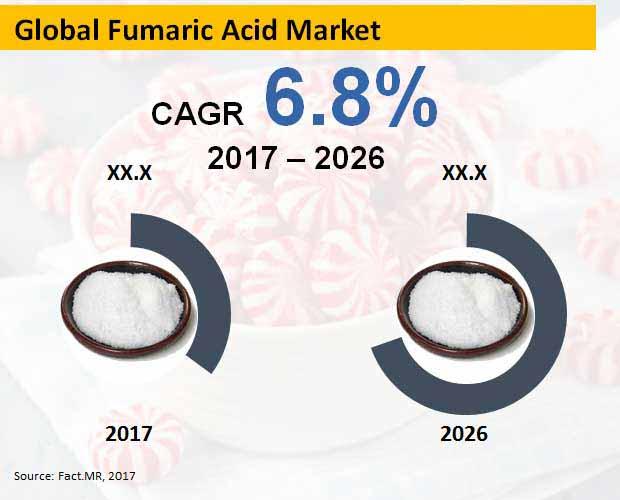 fumaric acid market