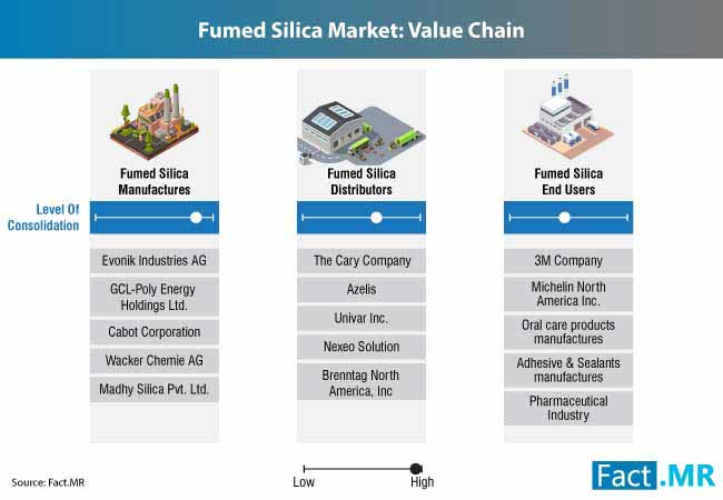 fumed silica market 1