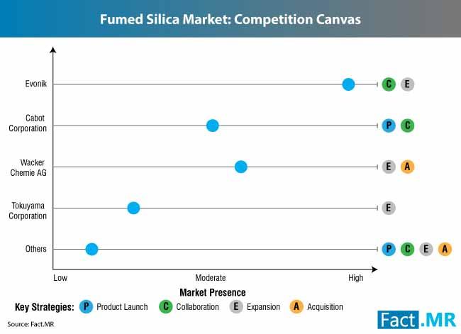 fumed silica market 2