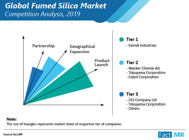 fumed silica market competition analysis