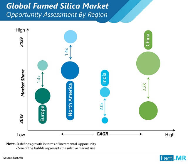 fumed silica market opportunity assessment by region