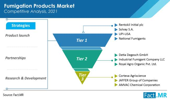 fumigation products market competition