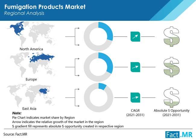 fumigation products market region