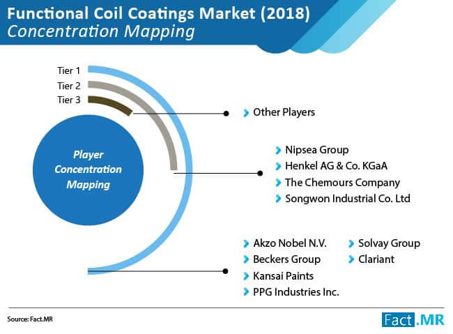functional coil coatings market concentration mapping