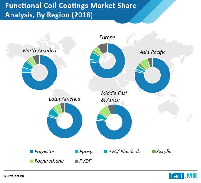 functional coil coatings market share analysis by region