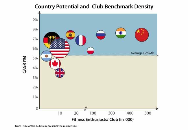 functional fitness equipment market