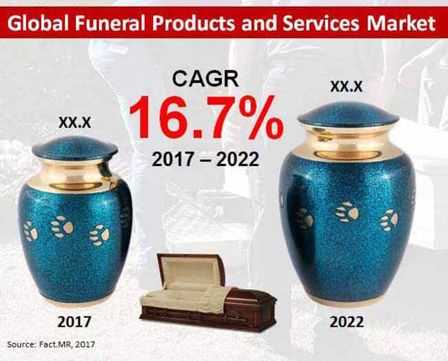 funeral products services market