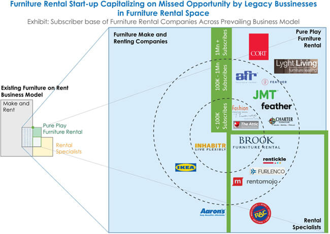 furniture on rent industry assessment by FactMR