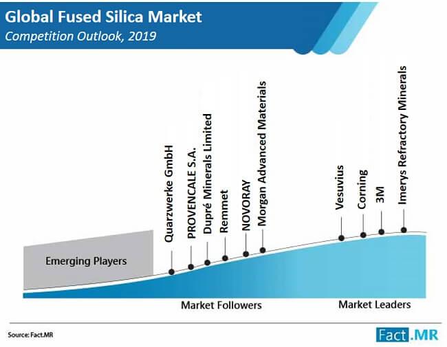 fused silica market image 01