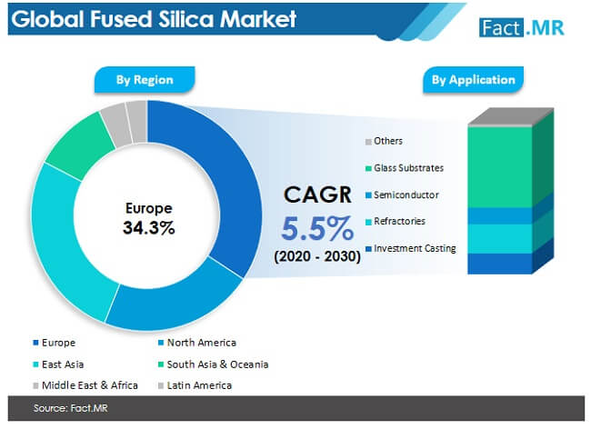 fused silica market image 02
