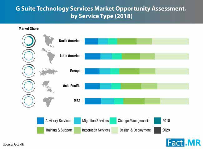 g suite technology services market 0
