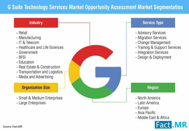 g suite technology services market 2